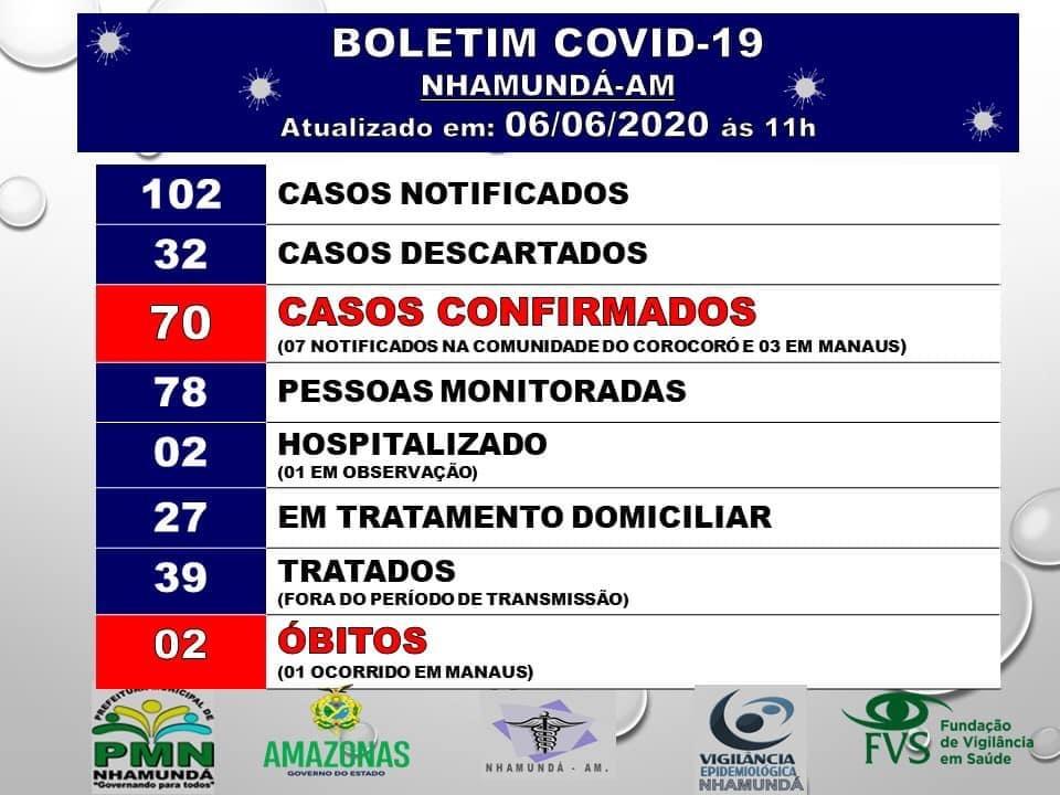 Sobe para 70 casos da Covid-19 em Nhamundá; número de recuperados somam 39.