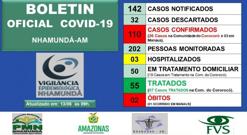 Nhamundá chega a 110 casos do novo coronavírus; número de recuperados somam 55